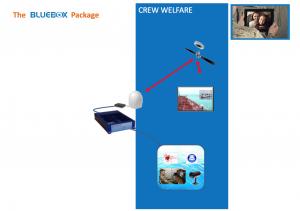 Scotty bluebox solutions1
