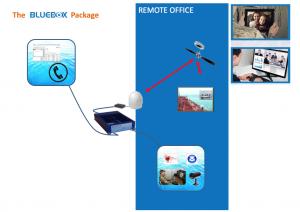 Scotty bluebox solutions2