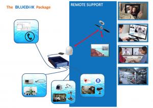 Scotty bluebox solutions4
